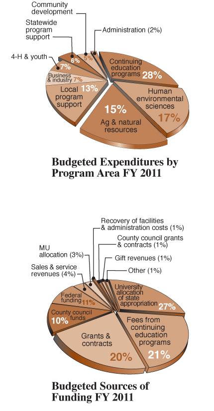 pie charts: FY2011 budgeted expenditures and revenue