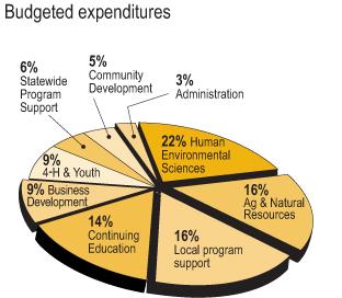 Pie chart -- FY2014 Expenditures