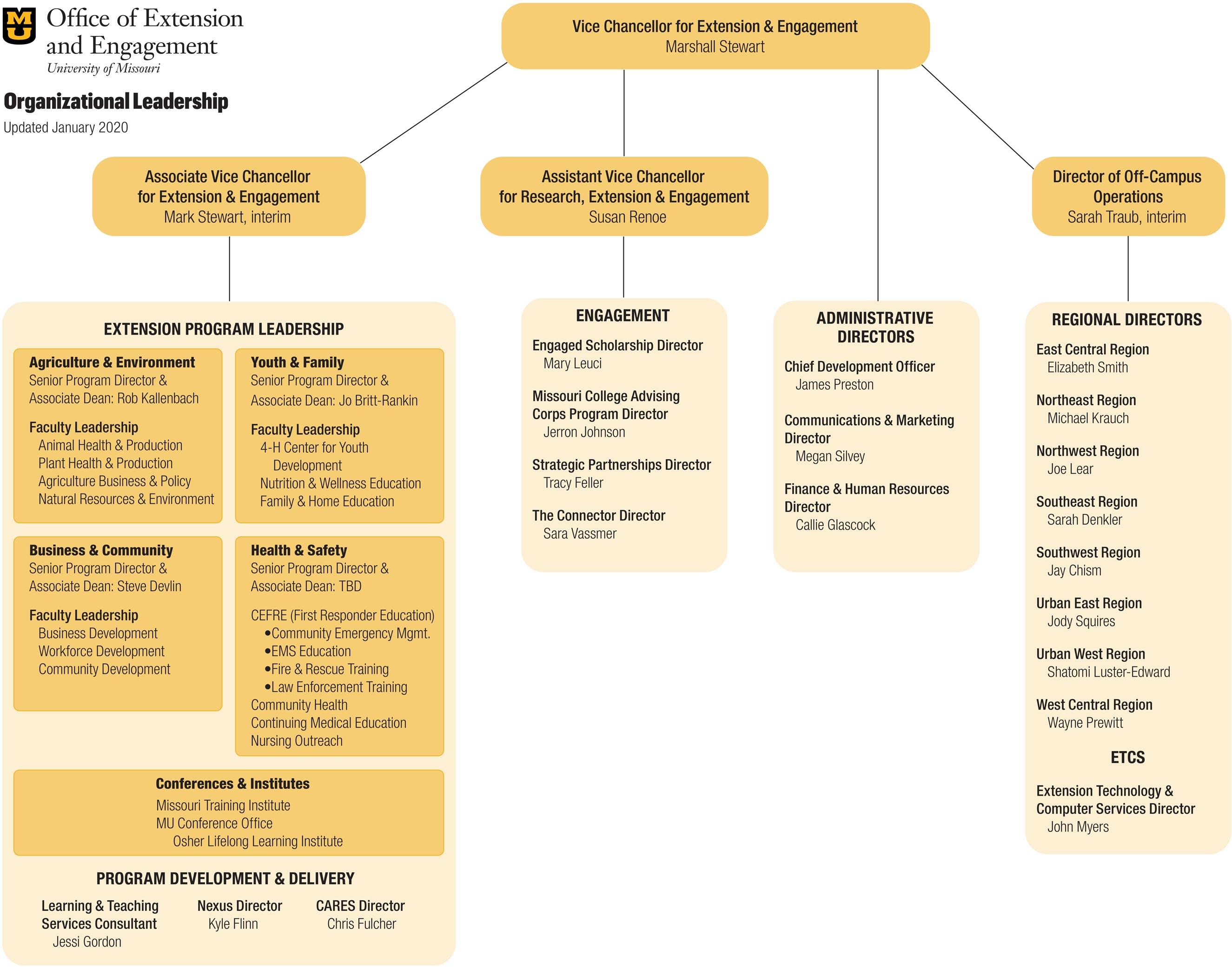 MU Extension organizational chart