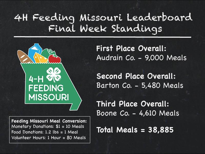Feeding Missouri Leaderboard