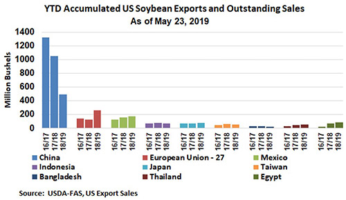 Chart showing year-to-date U.S. soybean exports and outstanding sales as of May 23, 2019