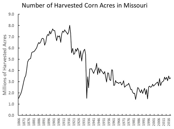 Graph showing number of harvested corn acres in Missouri every five years, 1866 through 2016