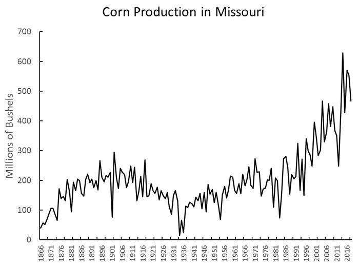 Graph showing Missouri corn production in number of bushels every five years, 1866 through 2016