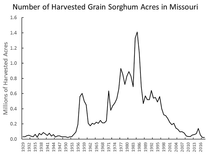 Graph showing number of harvested grain sorghum acres in Missouri every three years, from 1929 through 2016