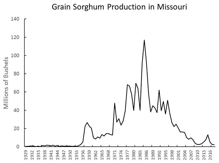Graph showing Missouri grain sorghum production in millions of bushels every three years, from 1929 through 2016