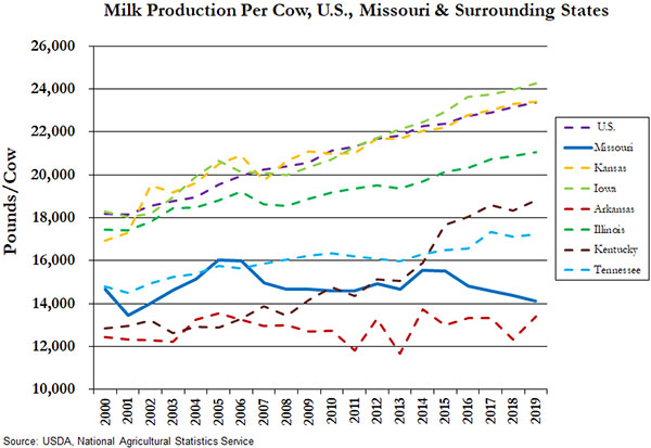 Line graph showing the milk production (pounds) per cow in Missouri, Kansas, Iowa, Arkansas, Illinois, Kentucky and Tennessee from 2000 to 2019. Missouri's milk production per cow tends to be low when compared to the U.S. states. The U.S. average, Iowa, Kansas and Illinois are the highest among selected states and have steadily grown over time. Kentucky has grown considerably since 2013 and sits in the middle range along with Tennessee. Arkansas has mostly remained the lowest over the time period, below Missouri's average. Data source: USDA National Agricultural Statistics Service.
