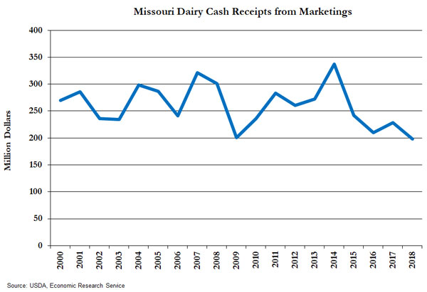 Line graph showing dollars for Missouri in milk cash receipts from 2000 to 2018. In 2000, Missouri had $269 million in milk cash receipts. Receipts ranged from $337 million to $198 million over the time period. Missouri's dairy industry generated $198 million in milk cash receipts, which is the lowest point during this time span. Data source: USDA Economic Research Service.