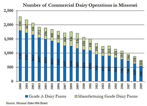 Bar chart showing number of Grade A and manufacturing grade dairies in Missouri from 2000 to 2019. The number of Missouri's dairy farms are declining slowly. In December 2000, Missouri has 2,291 permitted dairy farms. By December 2019, 744 permitted dairy farms operated in Missouri. Of these, 540 were Grade A farms, and 204 were manufacturing-grade farms. Data source: USDA National Agricultural Statistics Service.