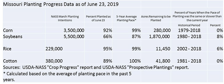 Chart of planting pace in Missouri for corn, soybeans, rice and cotton as of June 23, 2019