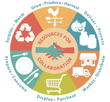 Resources for Collaboration - food system logo