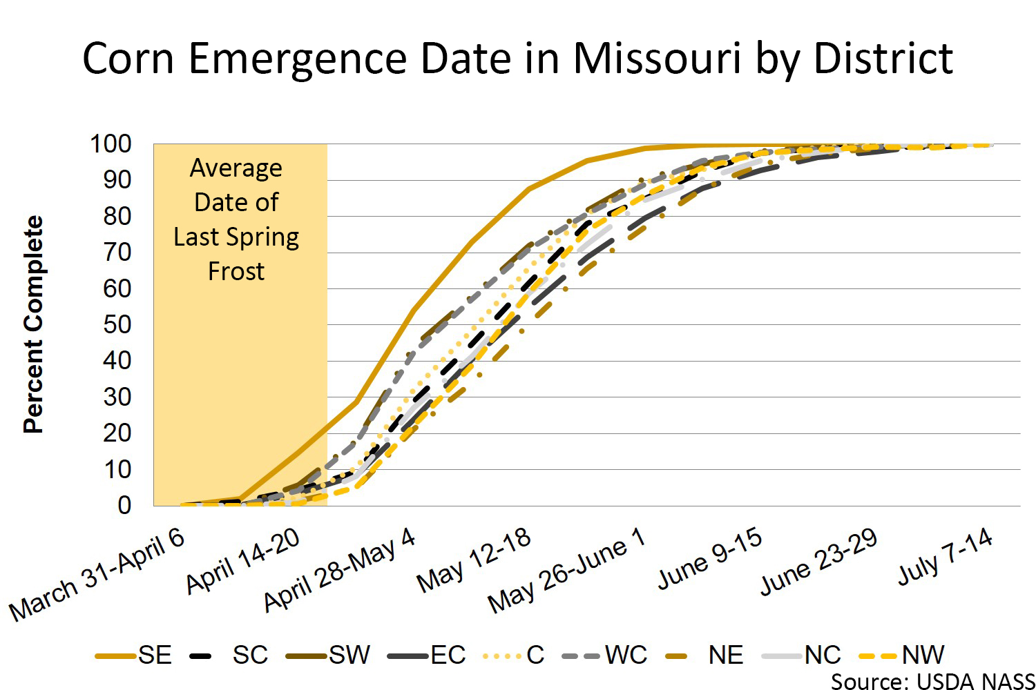 Missouri corn emergence by district chart