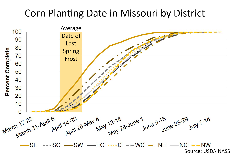Missouri corn planting date by district chart