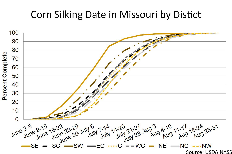 Missouri corn silking date by district chart