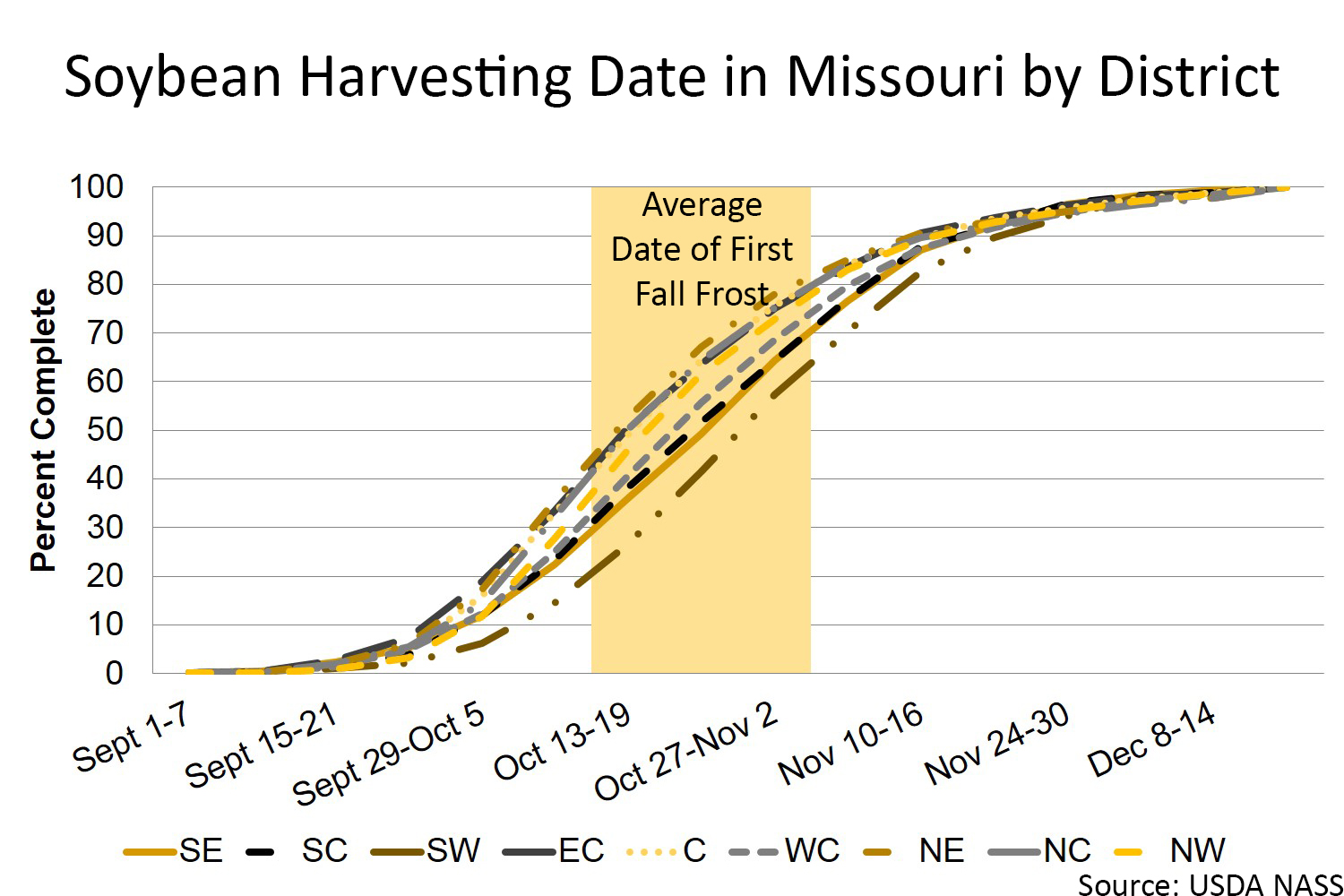 Missouri soybean harvesting date by district chart