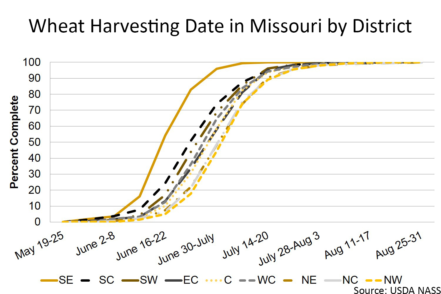 Missouri wheat harvesting date by district chart