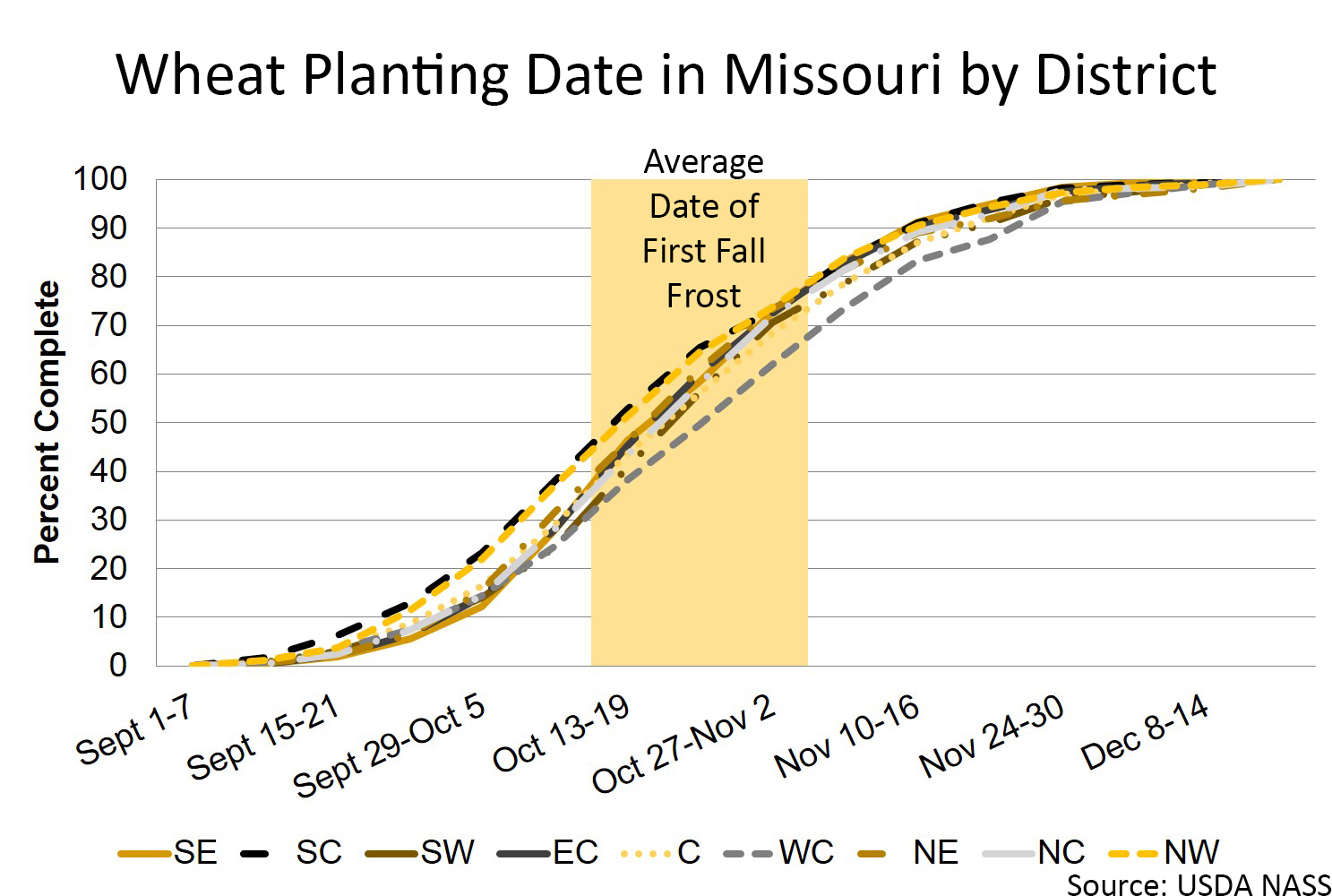 Missouri wheat planting date by district chart