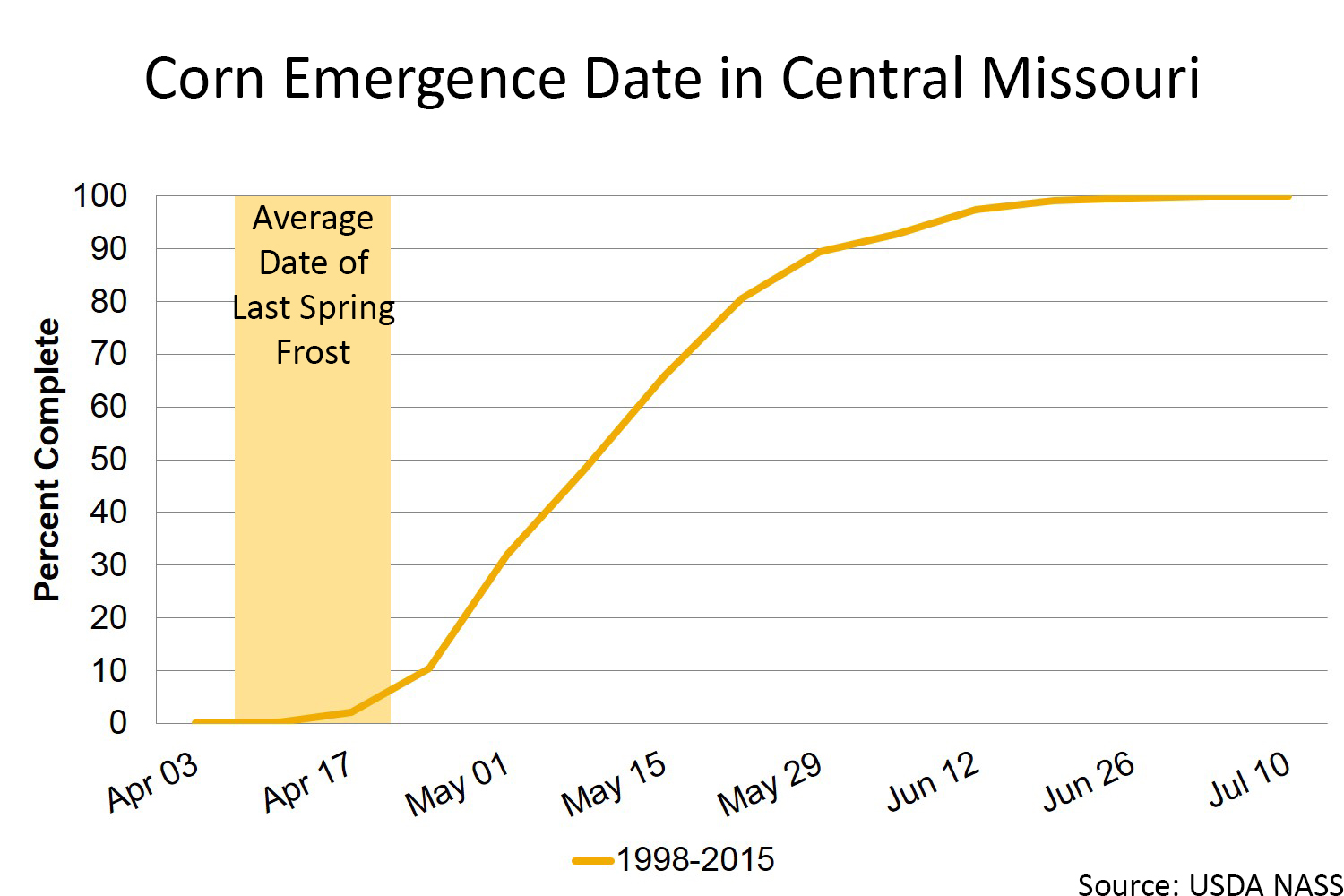 Corn emergence date in central Missouri chart