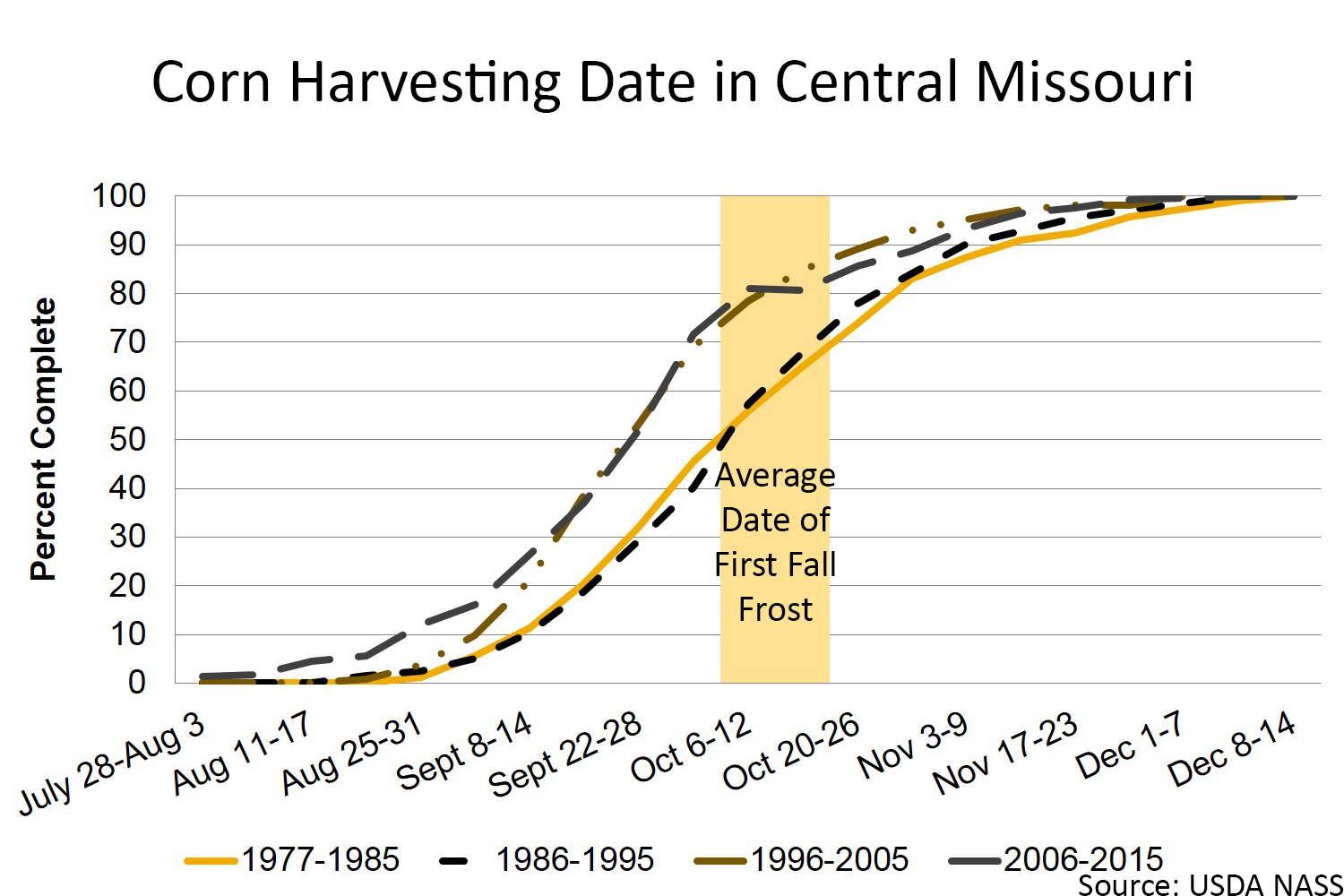 Corn harvesting date in central Missouri chart