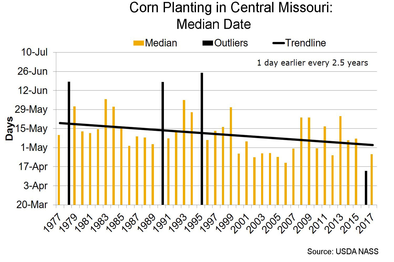 Corn planting in central Missouri median date chart