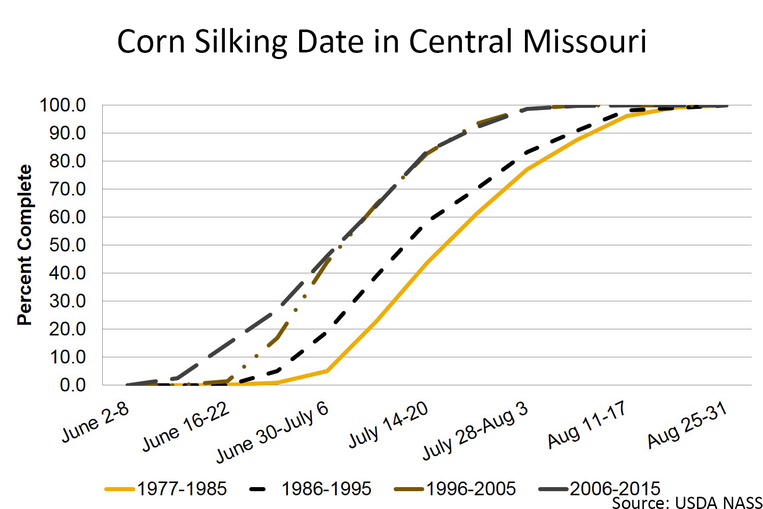 Corn silking date in central Missouri chart