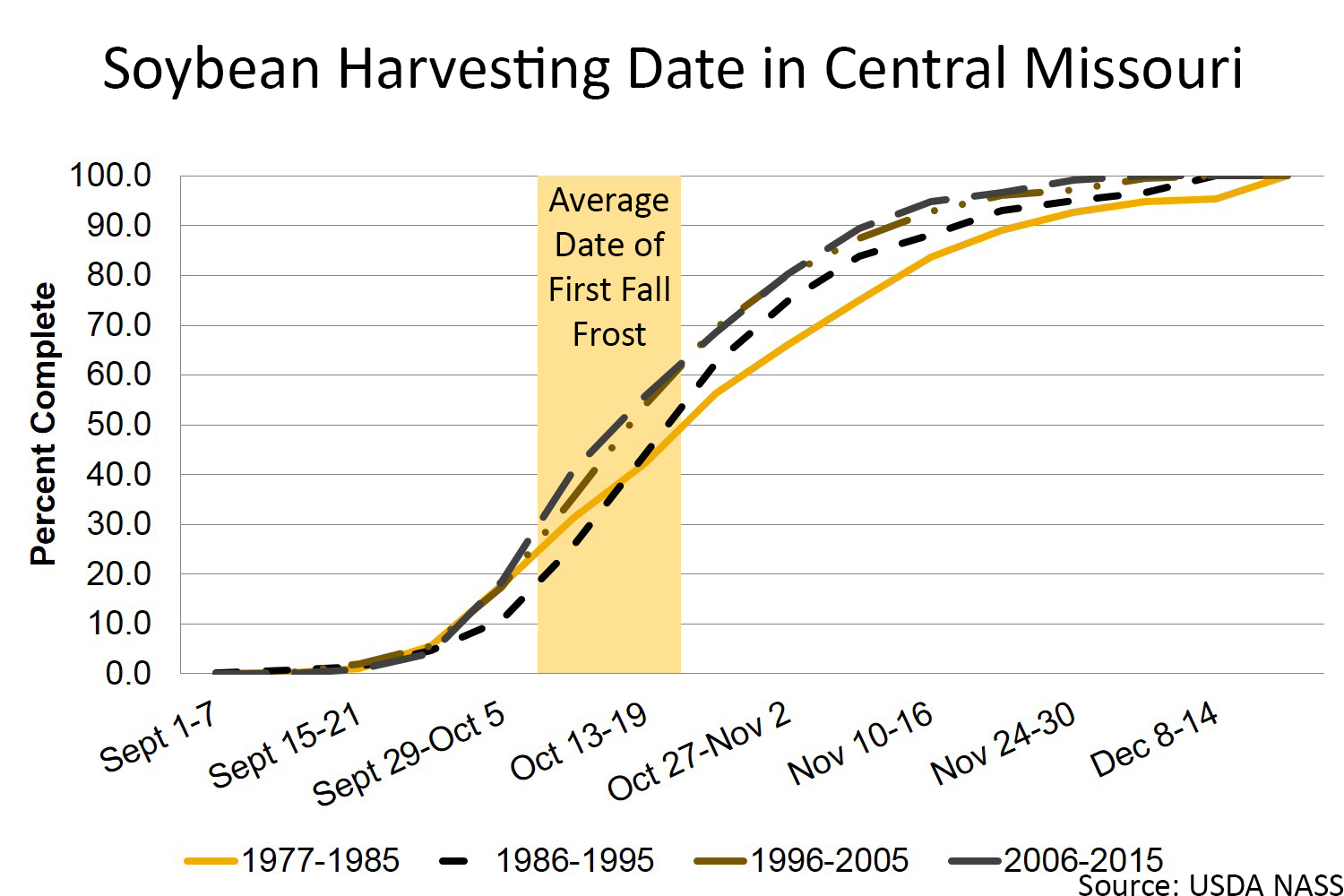 Soybean harvesting date in Central Missouri chart