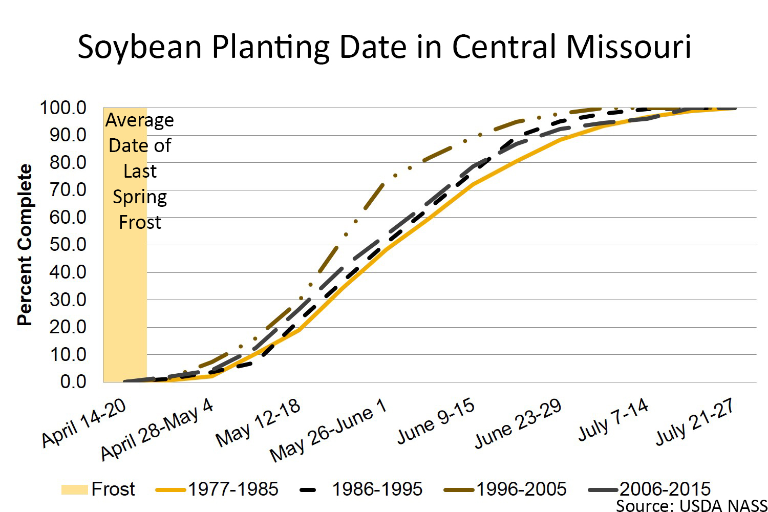Soybean planting date in Central Missouri chart