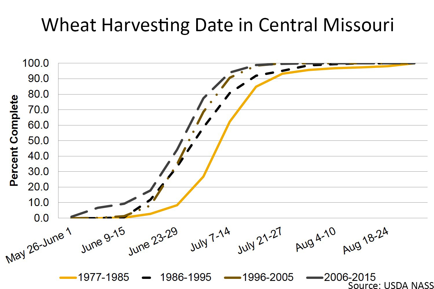 Wheat harvesting date in central Missouri chart
