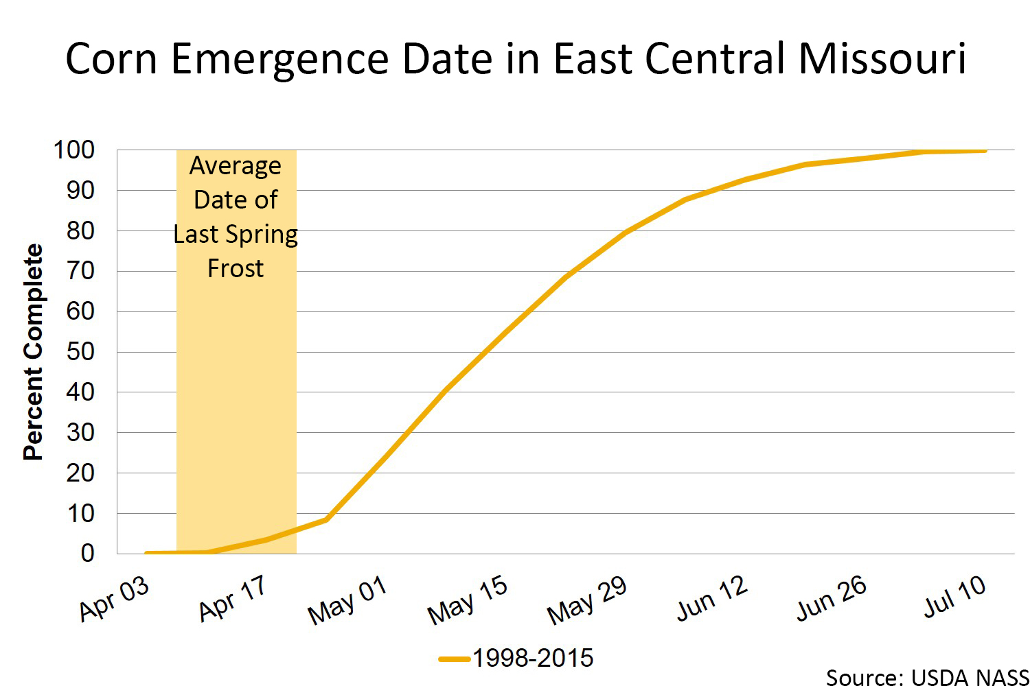 Corn emergence date in east central Missouri chart