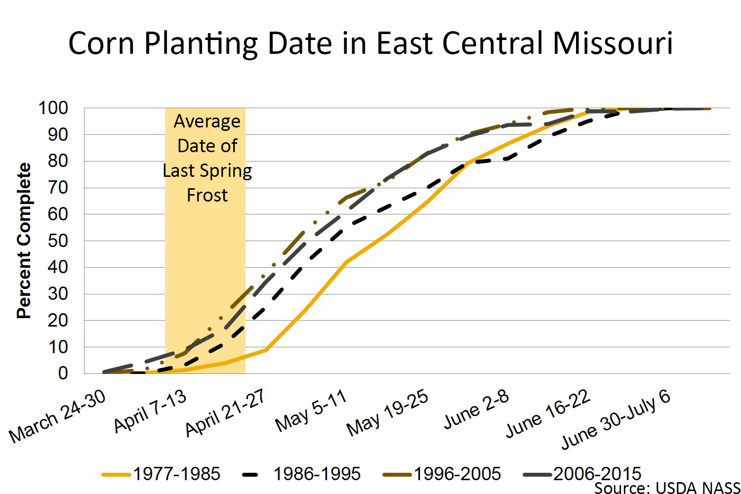 Corn planting date in east central Missouri chart