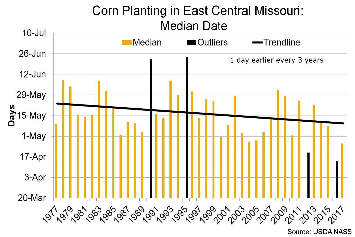 Corn planting in east central Missouri median date chart