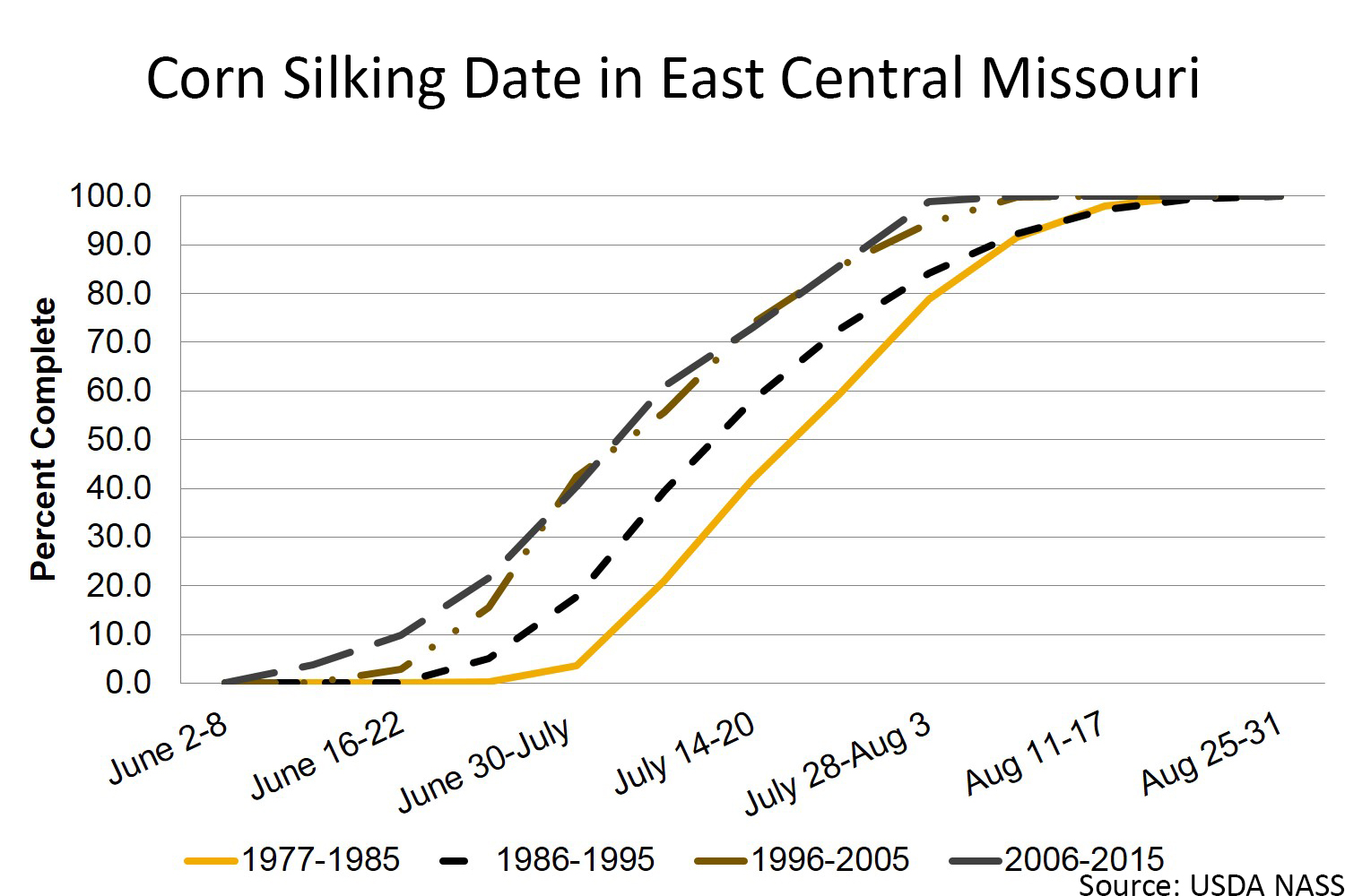 Corn silking date in east central Missouri chart