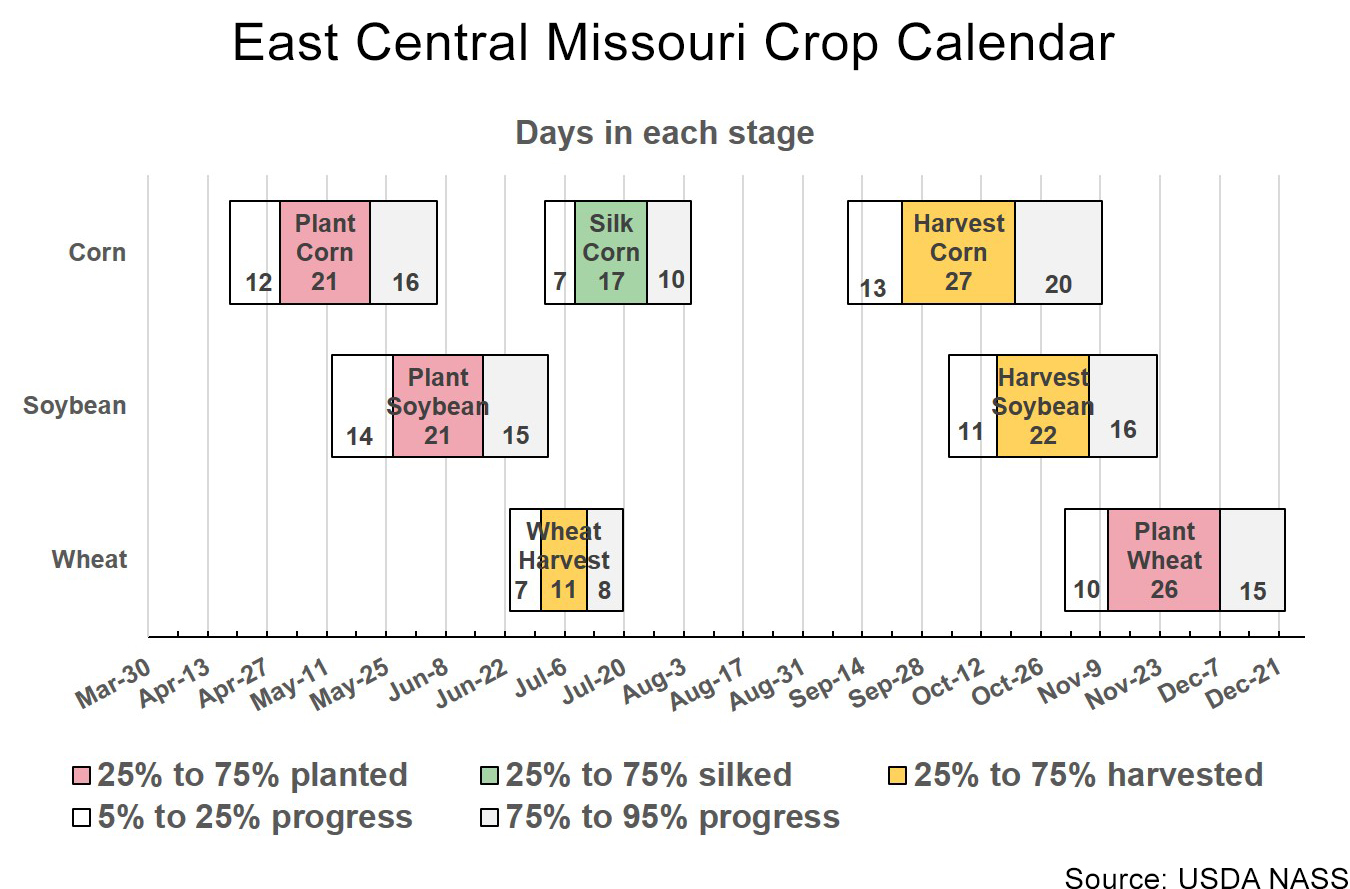 East Central Missouri crop calendar