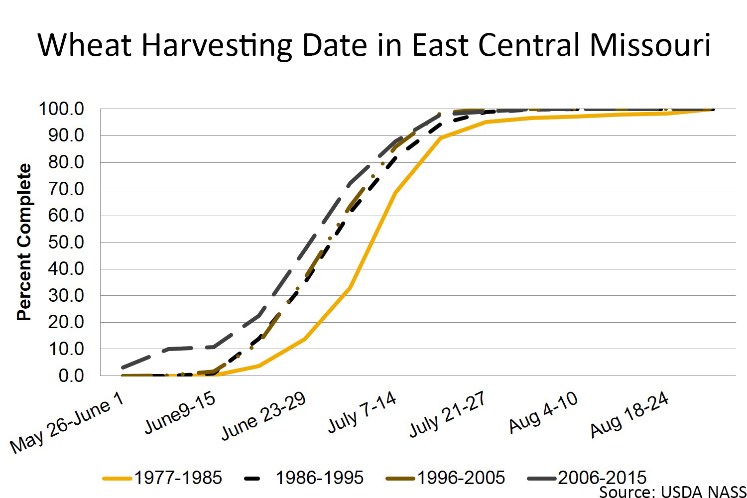 Wheat harvesting date in east central Missouri chart