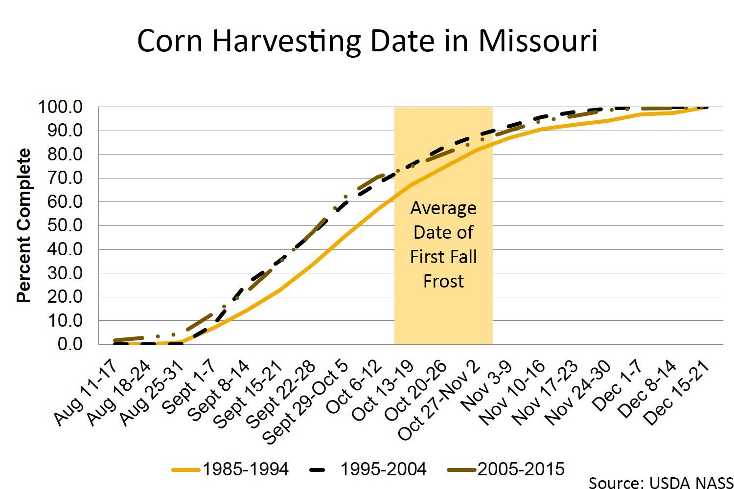 Missouri corn harvesting chart