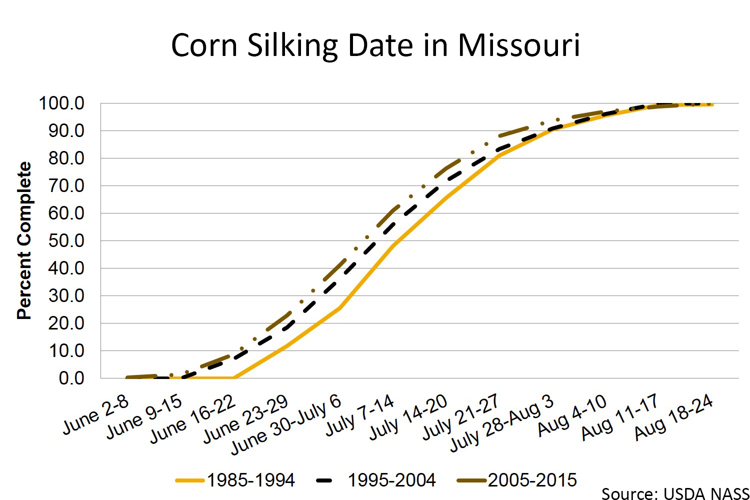 Missouri corn silking chart