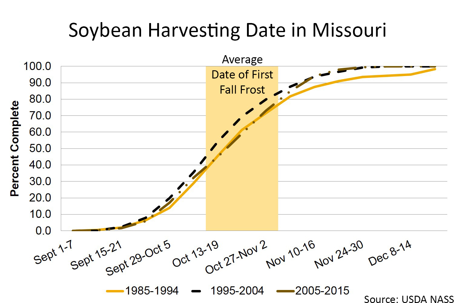 Missouri soybean harvesting chart