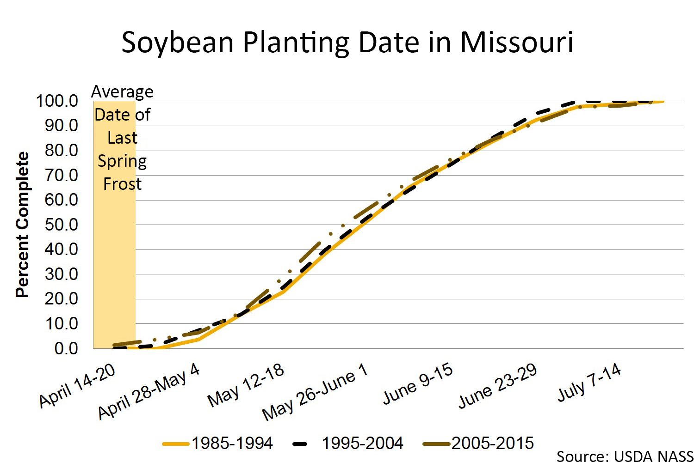 Missouri soybean planting chart