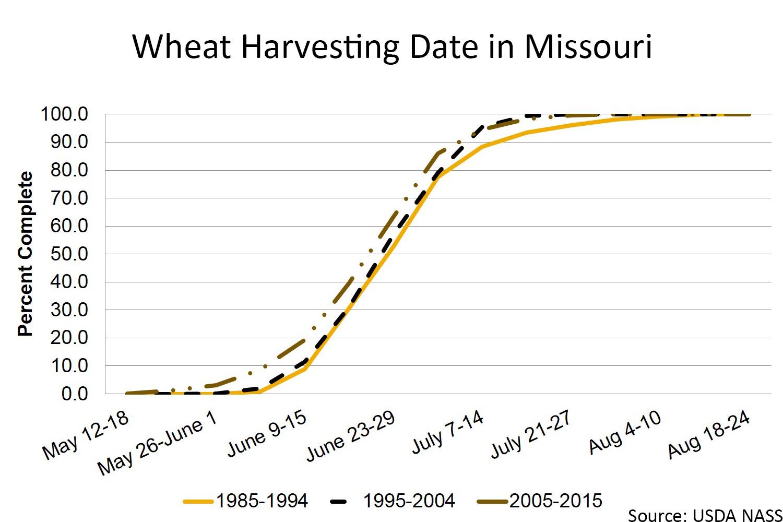 Missouri wheat harvesting chart