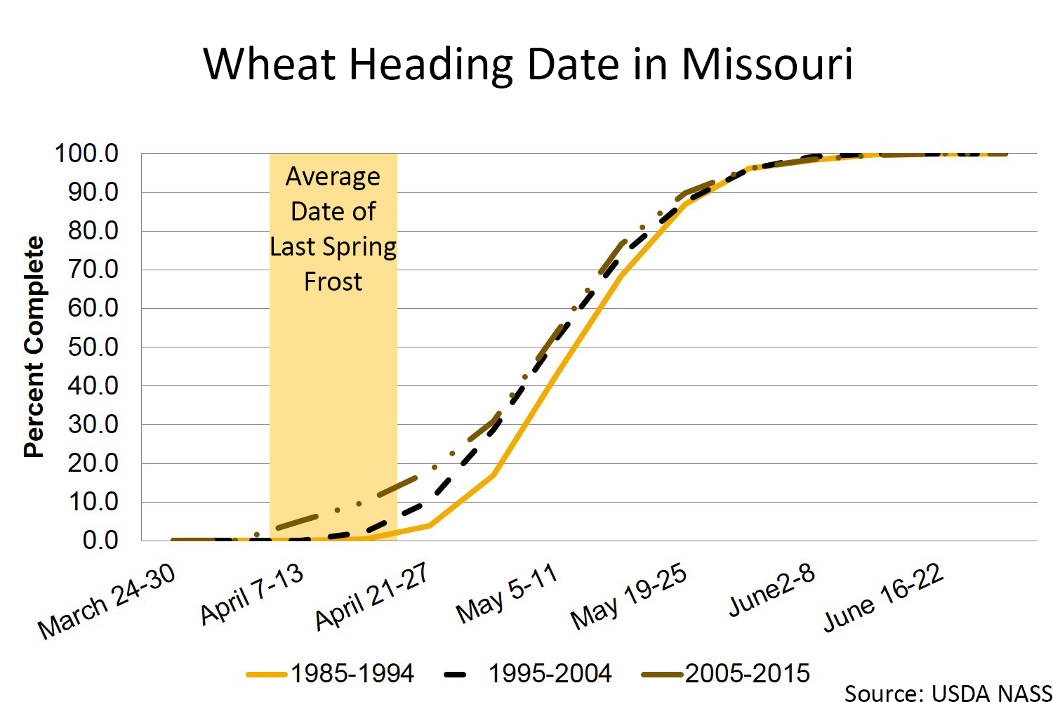 Missouri wheat heading chart
