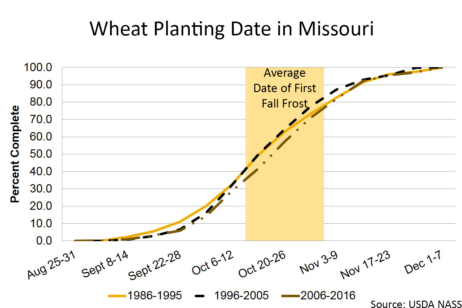 Missouri wheat planting chart