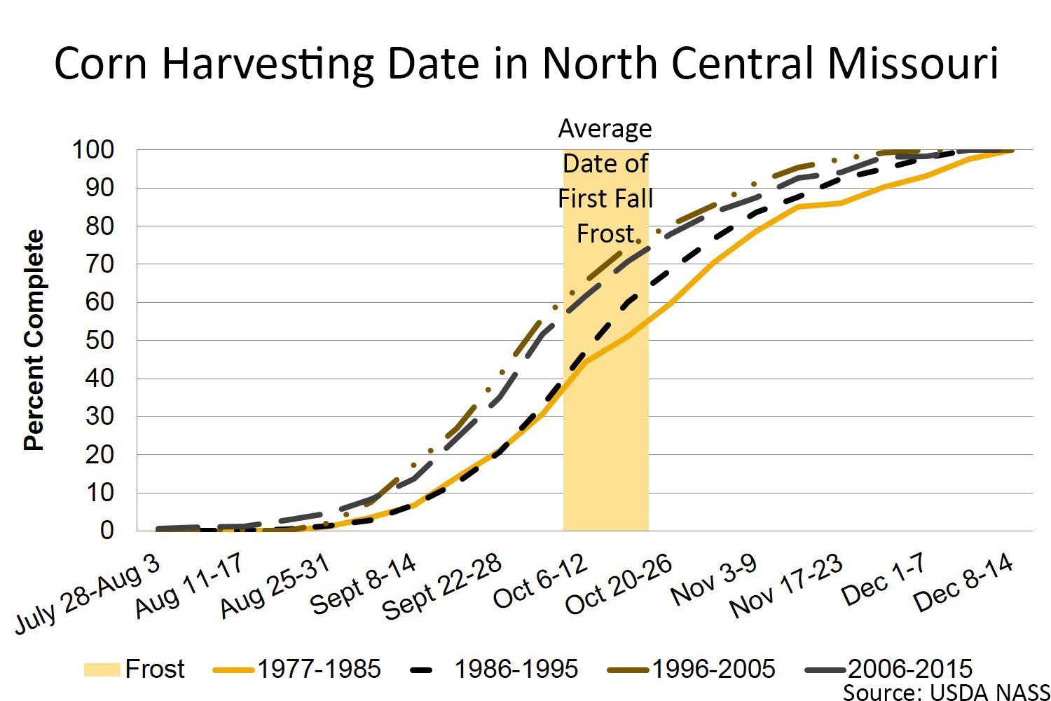 Corn harvesting date in north central Missouri chart