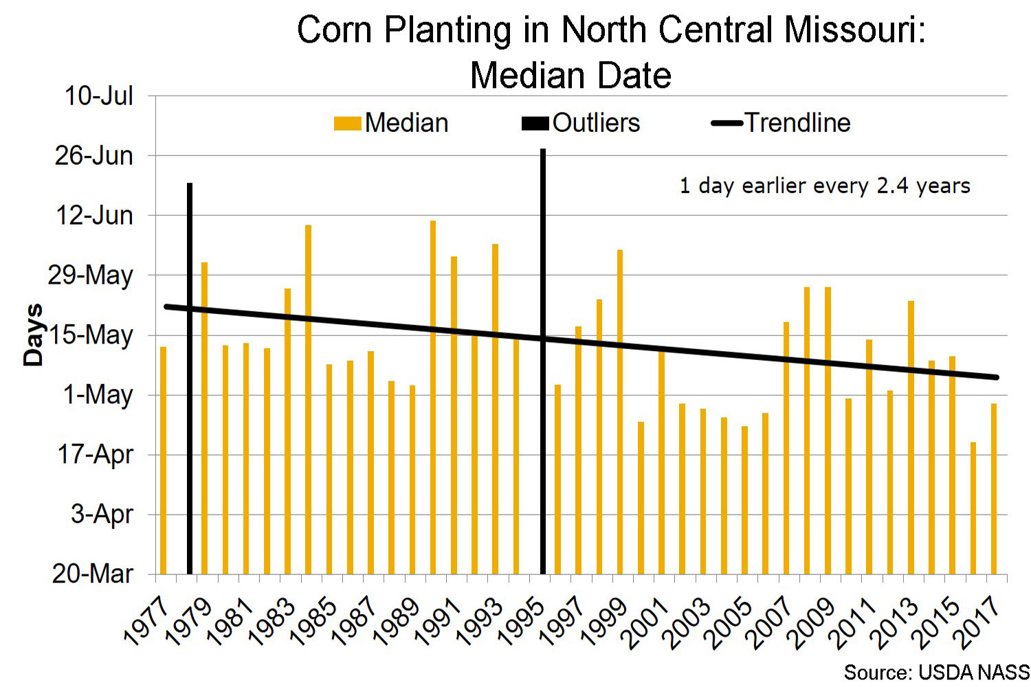 Corn planting in north central Missouri median date chart