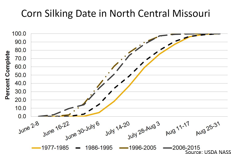 Corn silking date in north central Missouri chart