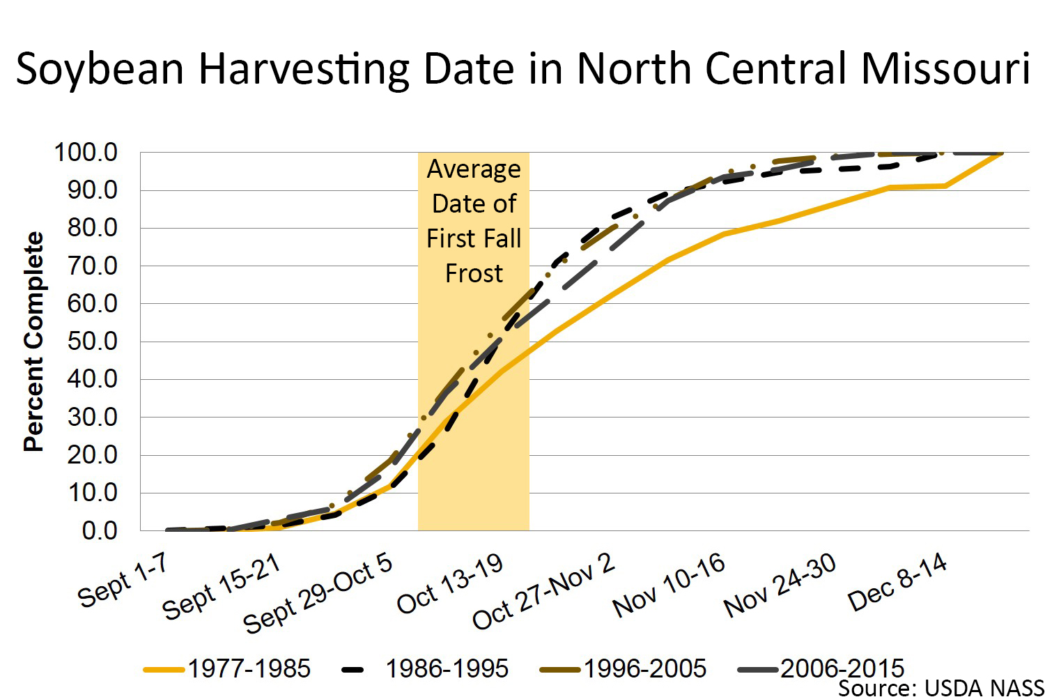 Soybean harvestng date in north central Missouri chart