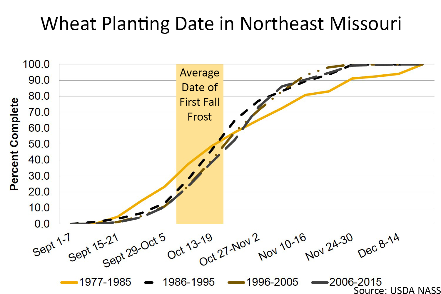 Wheat planting date in north central Missouri chart