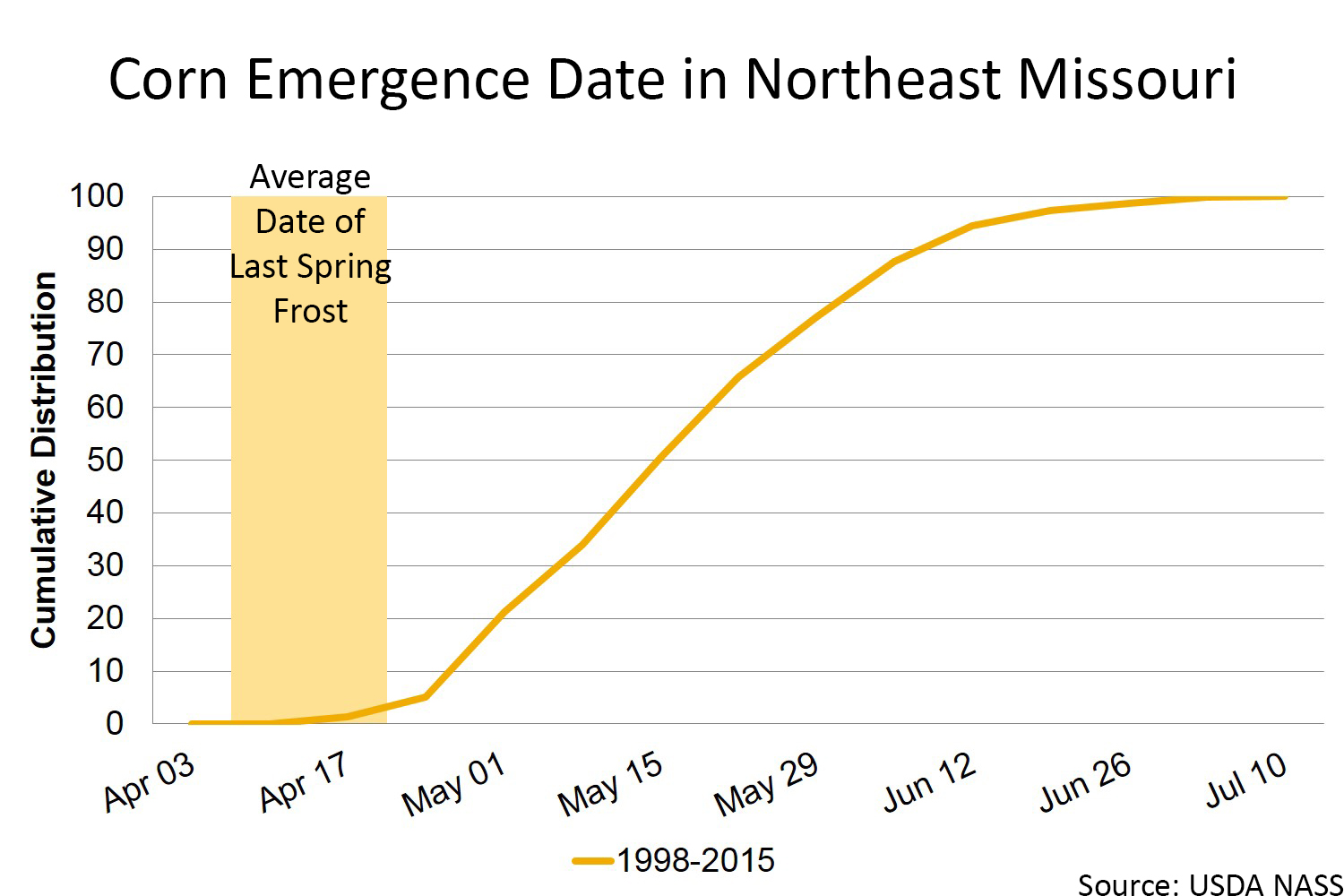 Corn emergence date in northeast Missouri chart