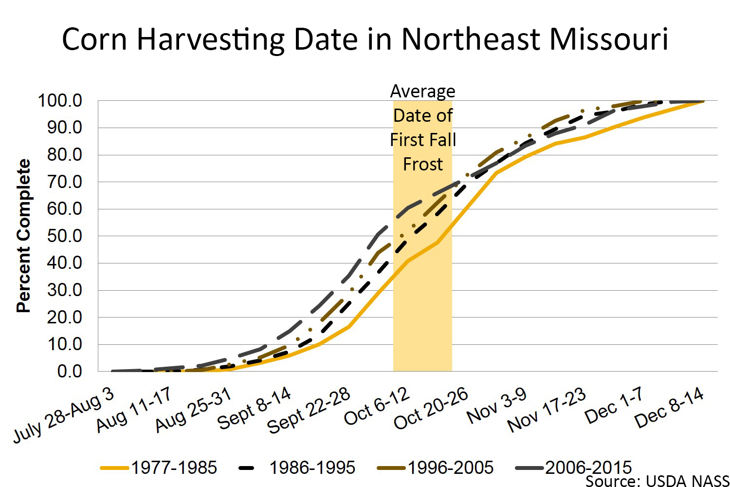 Corn harvesting date in northeast Missouri chart