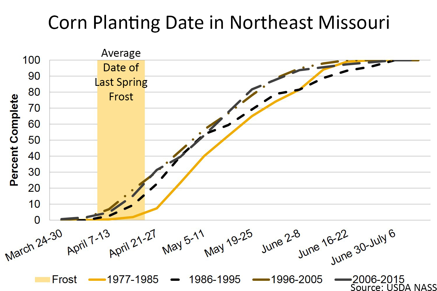 Corn planting date in northeast Missouri chart