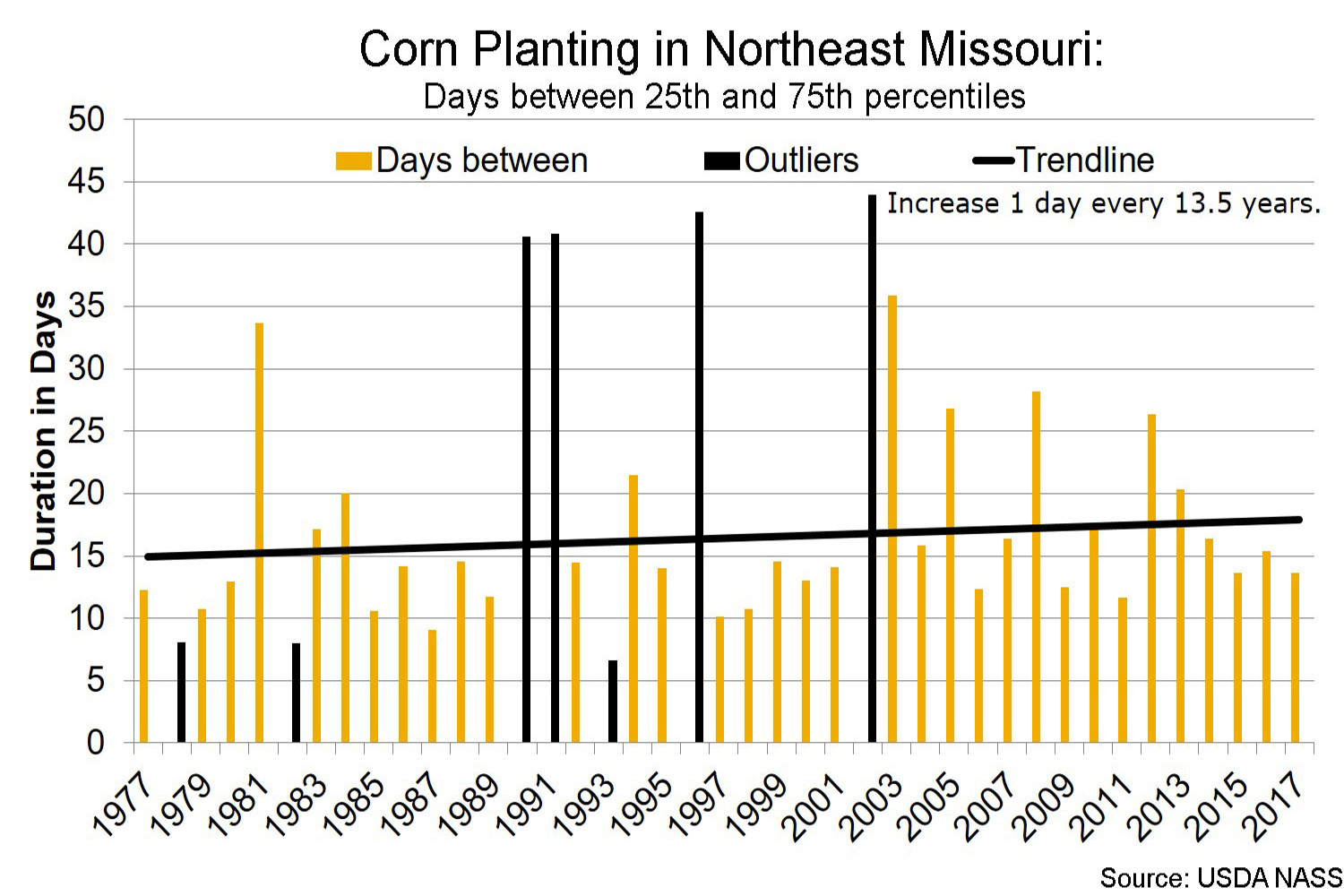 Corn planting in northeast Missouri days between 25th and 75th percentiles chart