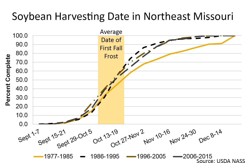 Soybean harvesting date in northeast Missouri chart
